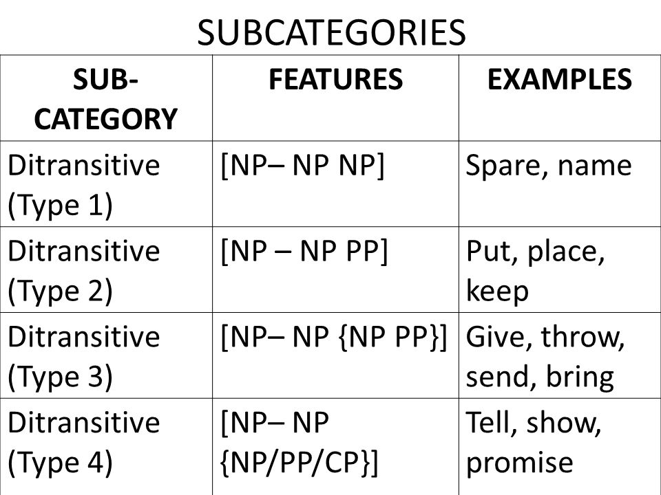 SUBCATEGORIES EXAMPLES FEATURES SUB- CATEGORY Spare, name [NP– NP NP]
